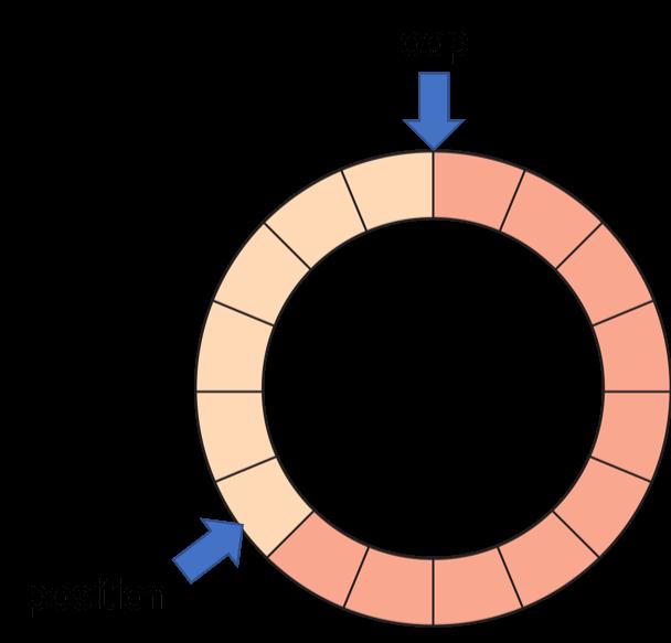 circular profile