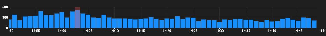 Logexplorer Trend Chart